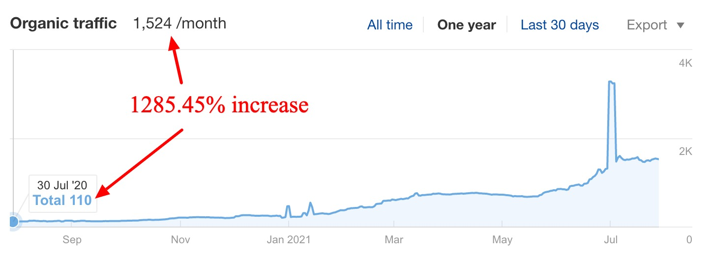 Vancouver SEO - Results